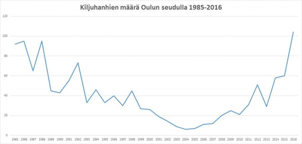 kiljuhanhien-maara-oulun-seudulla-1985-2016
